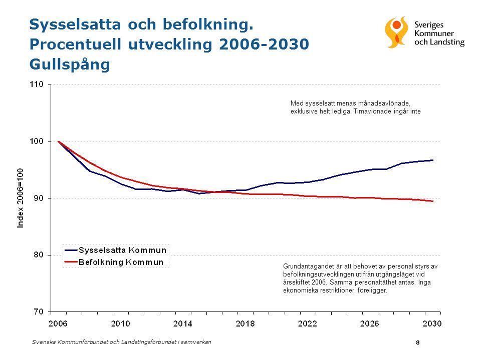 Sysselsatta och befolkning. Procentuell utveckling 2006-2030 Gullspång