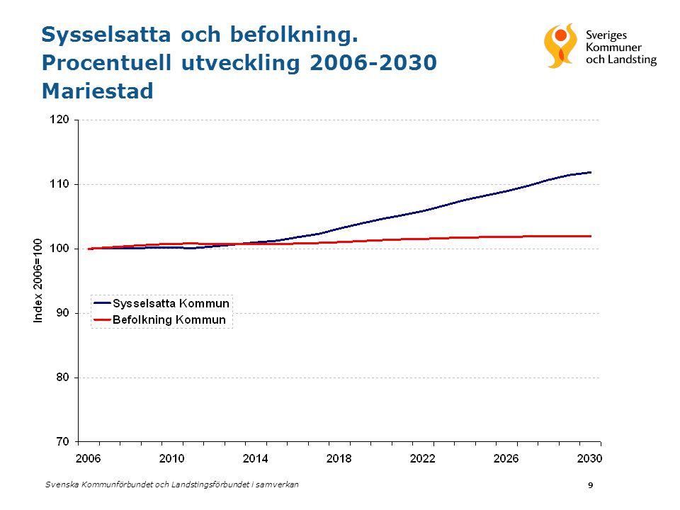 Sysselsatta och befolkning. Procentuell utveckling 2006-2030 Mariestad