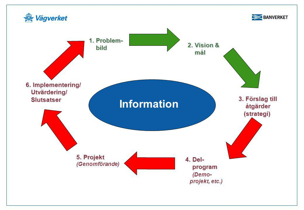 Information 1. Problem- bild 2. Vision & mål 6. Implementering/