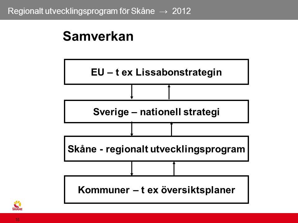 Samverkan EU – t ex Lissabonstrategin Sverige – nationell strategi