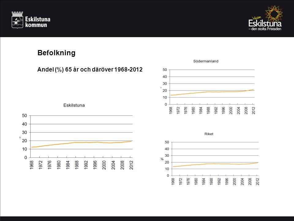 Befolkning Andel (%) 65 år och däröver 1968-2012