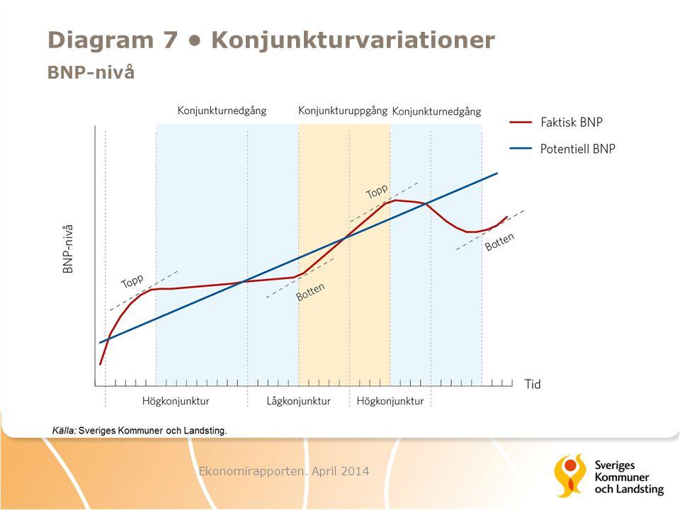 Diagram 7 • Konjunkturvariationer BNP-nivå