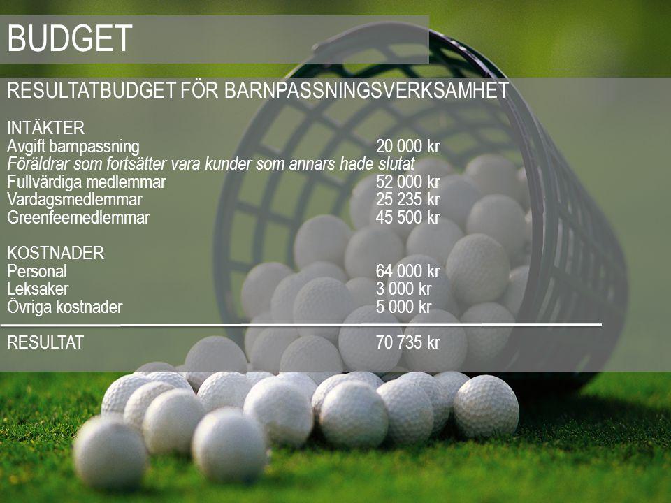 BUDGET RESULTATBUDGET FÖR BARNPASSNINGSVERKSAMHET INTÄKTER