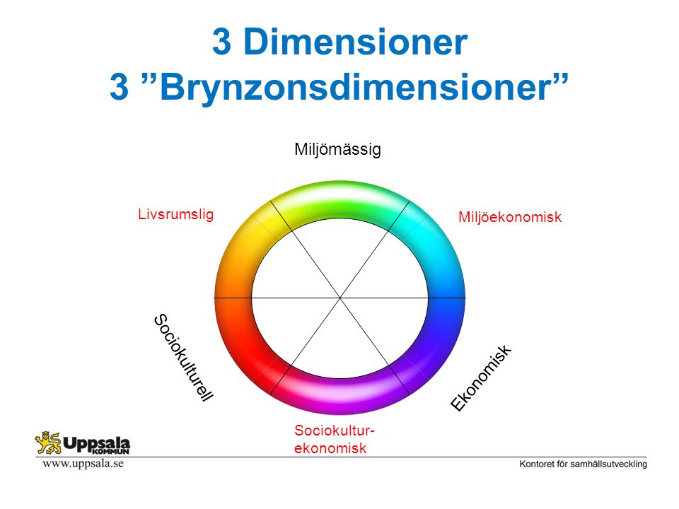 3 Dimensioner 3 Brynzonsdimensioner