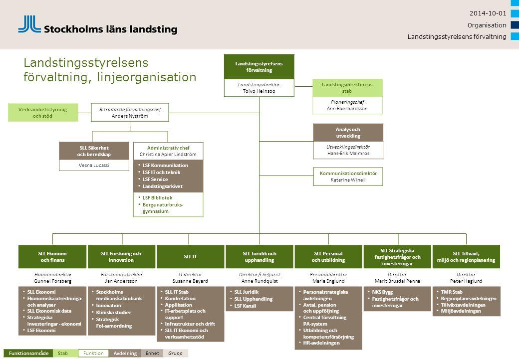 Landstingsstyrelsens förvaltning, linjeorganisation