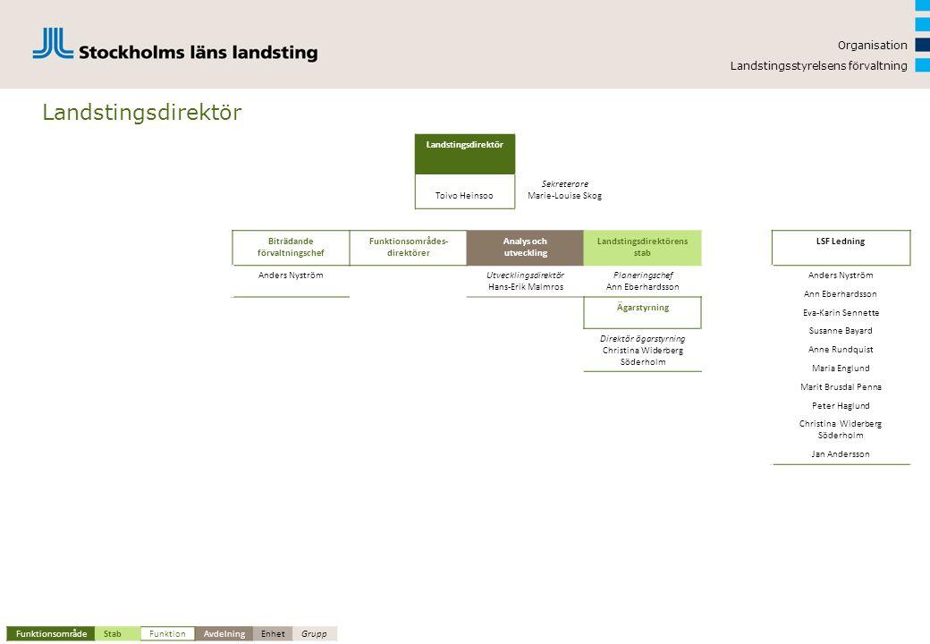 Landstingsdirektör Organisation Landstingsstyrelsens förvaltning