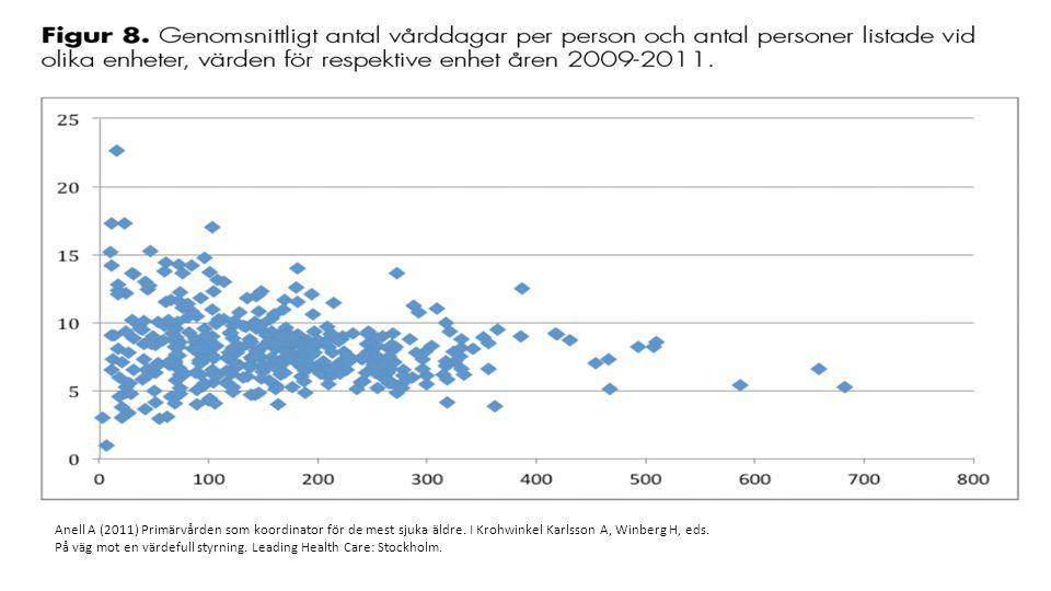 Anell A (2011) Primärvården som koordinator för de mest sjuka äldre