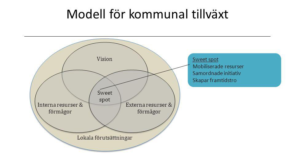 Modell för kommunal tillväxt
