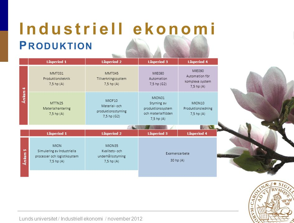 Industriell ekonomi Produktion