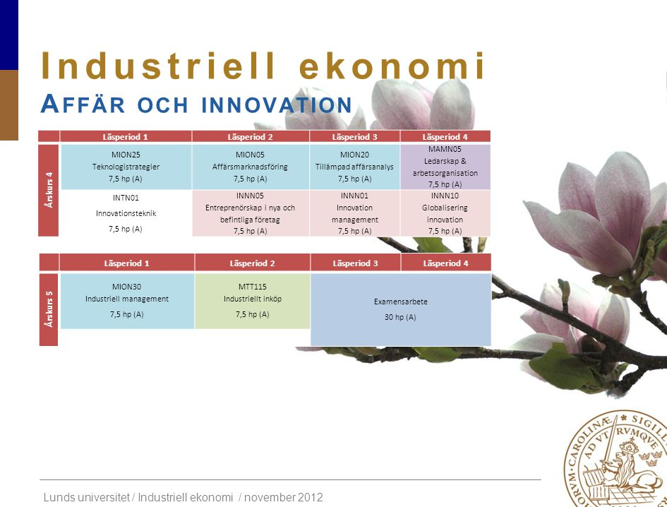 Industriell ekonomi Affär och innovation