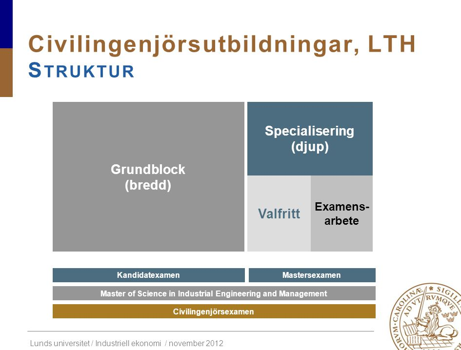 Civilingenjörsutbildningar, LTH Struktur