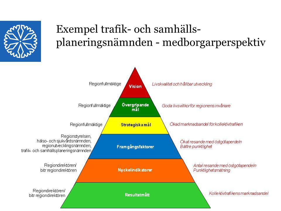 Exempel trafik- och samhälls-planeringsnämnden - medborgarperspektiv