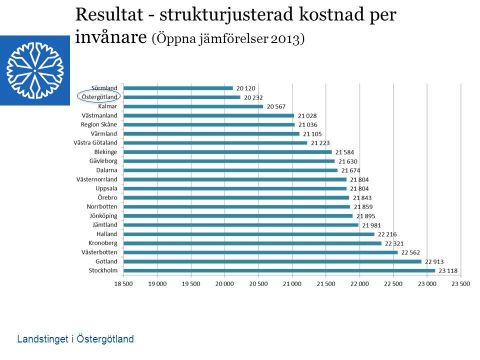 Resultat - strukturjusterad kostnad per invånare (Öppna jämförelser 2013)