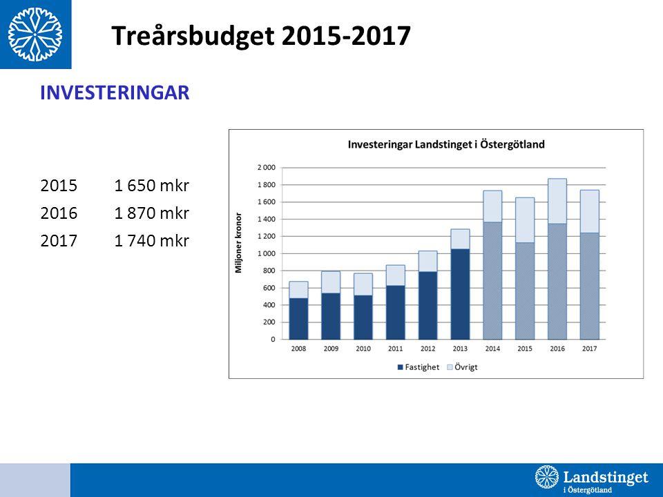 Treårsbudget 2015-2017 INVESTERINGAR 2015 1 650 mkr 2016 1 870 mkr