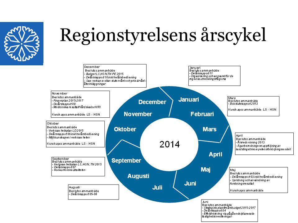 Regionstyrelsens årscykel