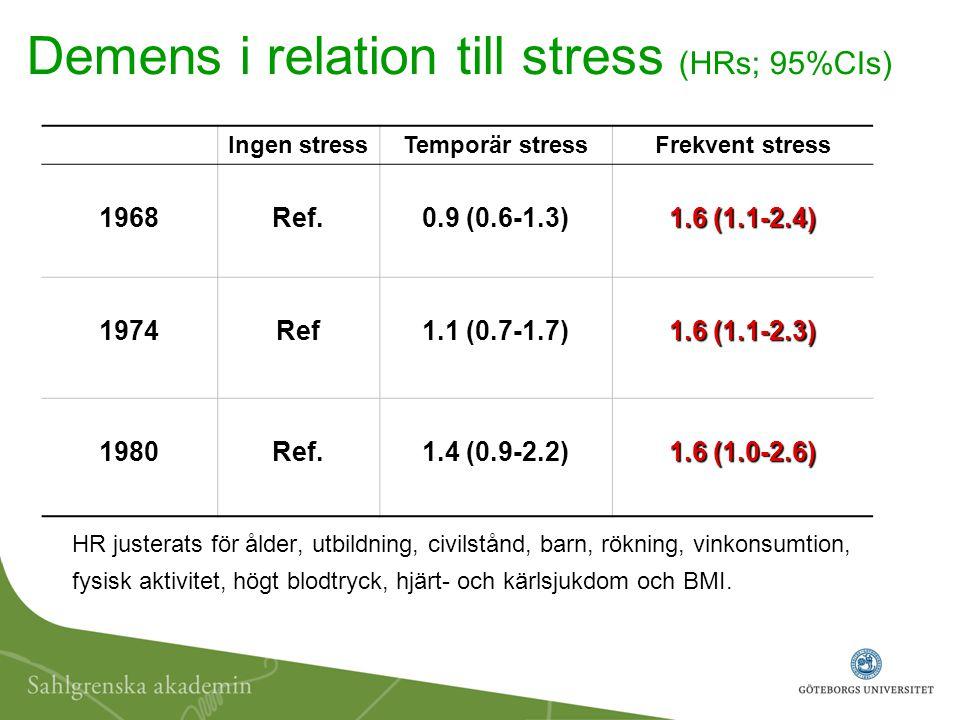 Demens i relation till stress (HRs; 95%CIs)