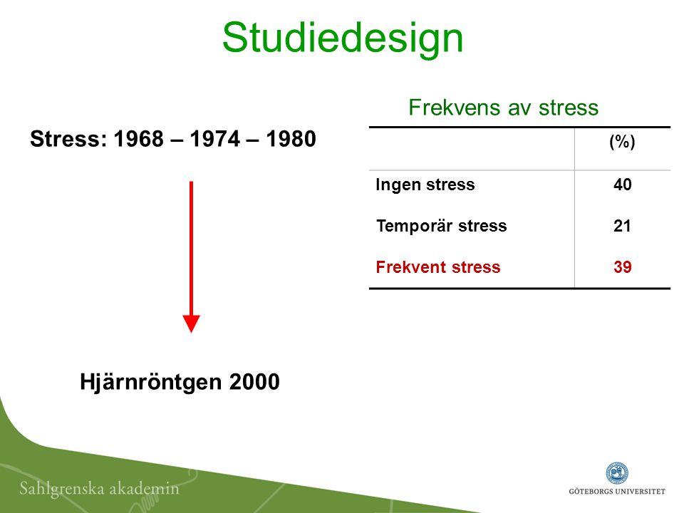 Studiedesign Frekvens av stress Stress: 1968 – 1974 – 1980