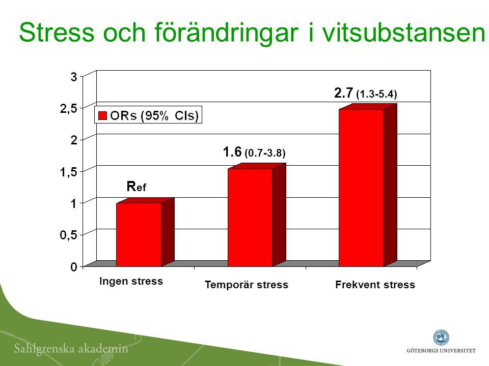 Stress och förändringar i vitsubstansen