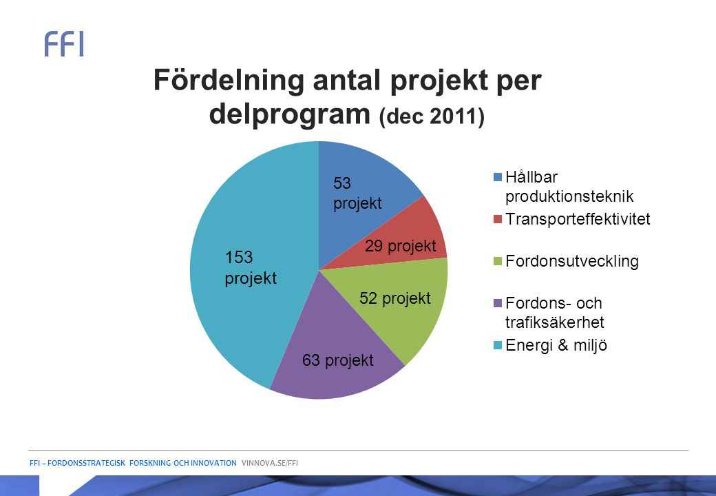153 projekt