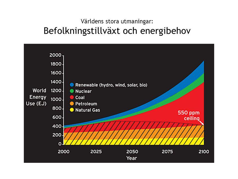 Världens stora utmaningar: Befolkningstillväxt och energibehov