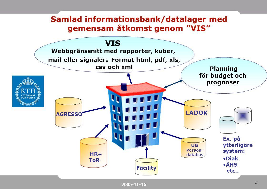 Samlad informationsbank/datalager med gemensam åtkomst genom VIS VIS