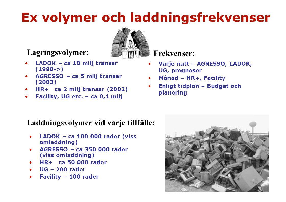 Ex volymer och laddningsfrekvenser
