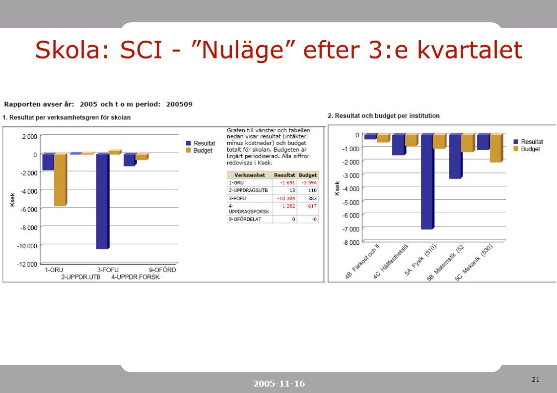 Skola: SCI - Nuläge efter 3:e kvartalet