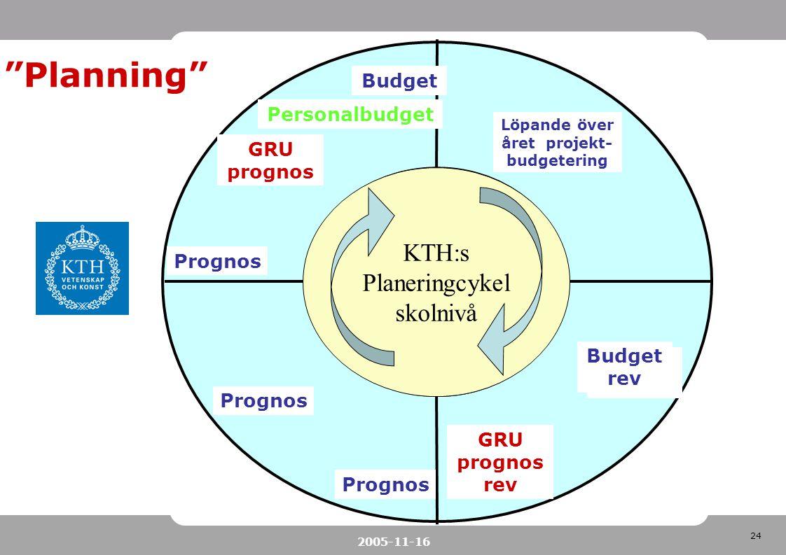 Löpande över året projekt-budgetering