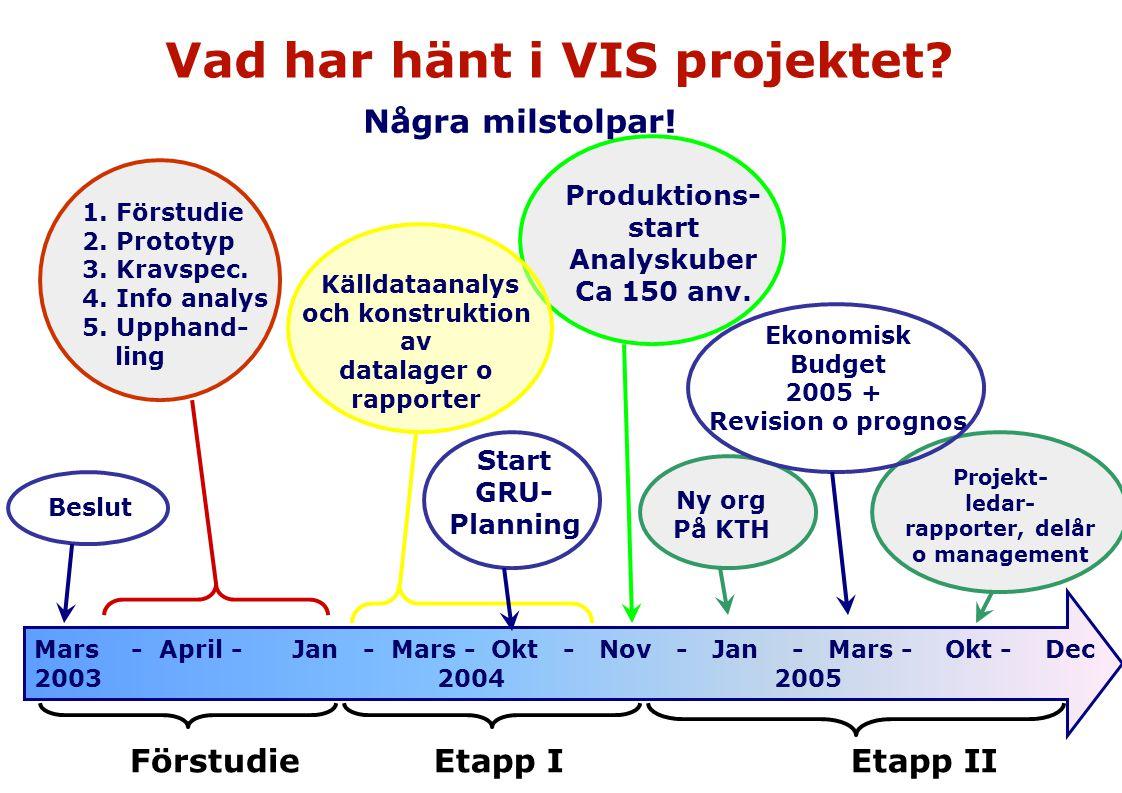 Vad har hänt i VIS projektet Källdataanalys och konstruktion av