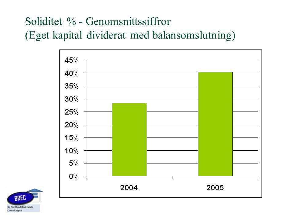 Soliditet % - Genomsnittssiffror (Eget kapital dividerat med balansomslutning)