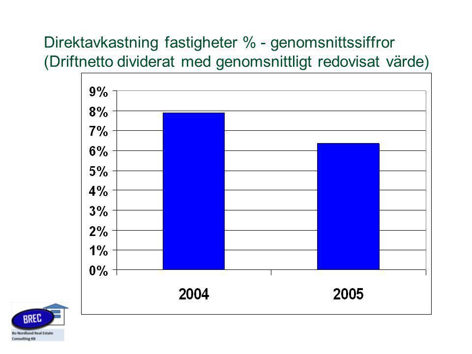 Direktavkastning fastigheter % - genomsnittssiffror (Driftnetto dividerat med genomsnittligt redovisat värde)
