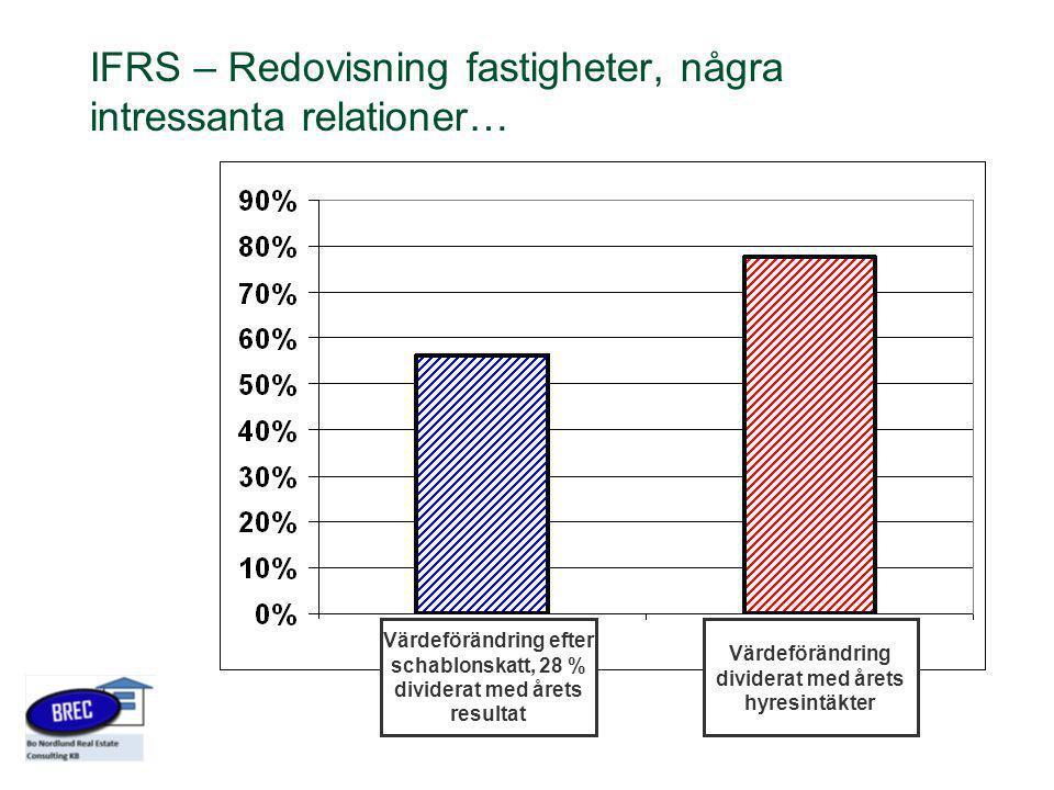 IFRS – Redovisning fastigheter, några intressanta relationer…