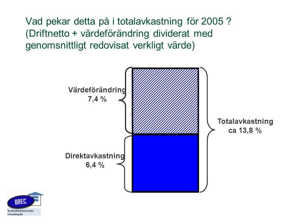 Vad pekar detta på i totalavkastning för 2005