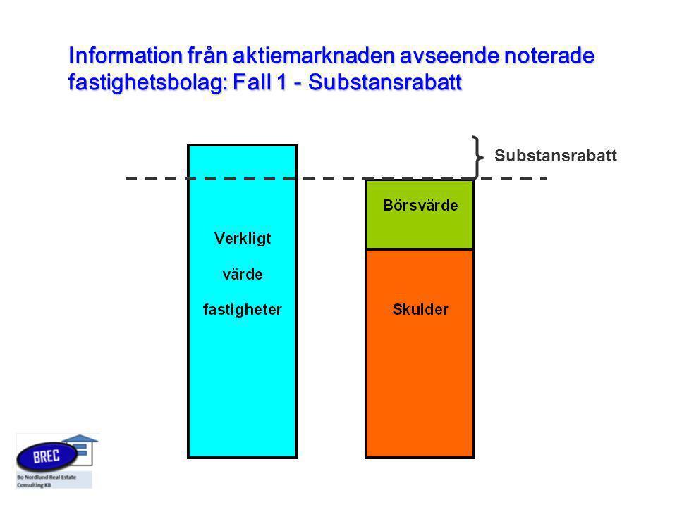 Information från aktiemarknaden avseende noterade fastighetsbolag: Fall 1 - Substansrabatt