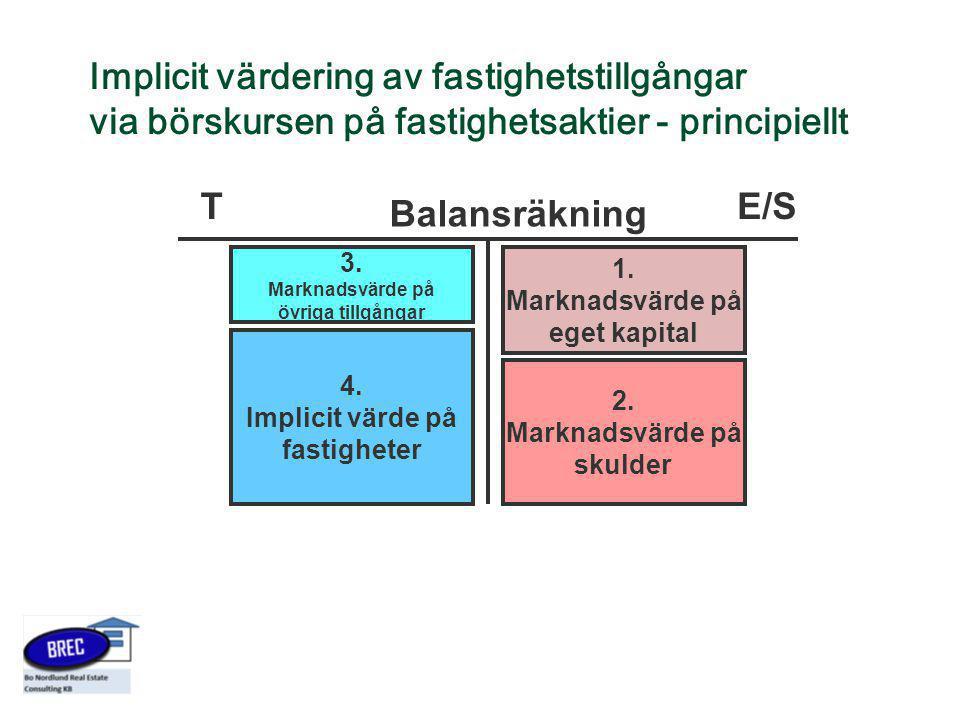 Implicit värdering av fastighetstillgångar via börskursen på fastighetsaktier - principiellt