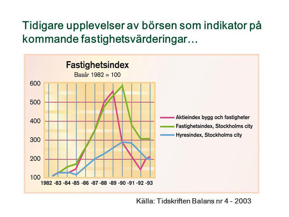 Tidigare upplevelser av börsen som indikator på kommande fastighetsvärderingar…
