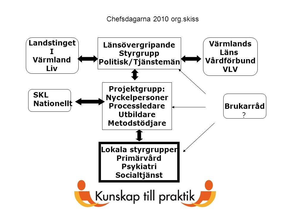 Chefsdagarna 2010 org.skiss