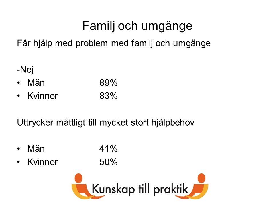 Familj och umgänge Får hjälp med problem med familj och umgänge -Nej