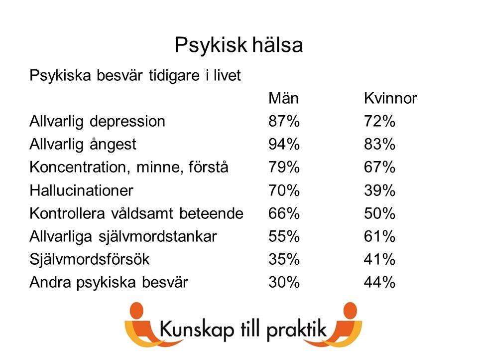 Psykisk hälsa Psykiska besvär tidigare i livet Män Kvinnor