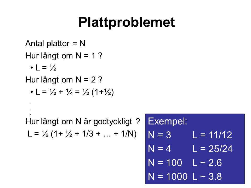Plattproblemet Exempel: N = 3 L = 11/12 N = 4 L = 25/24