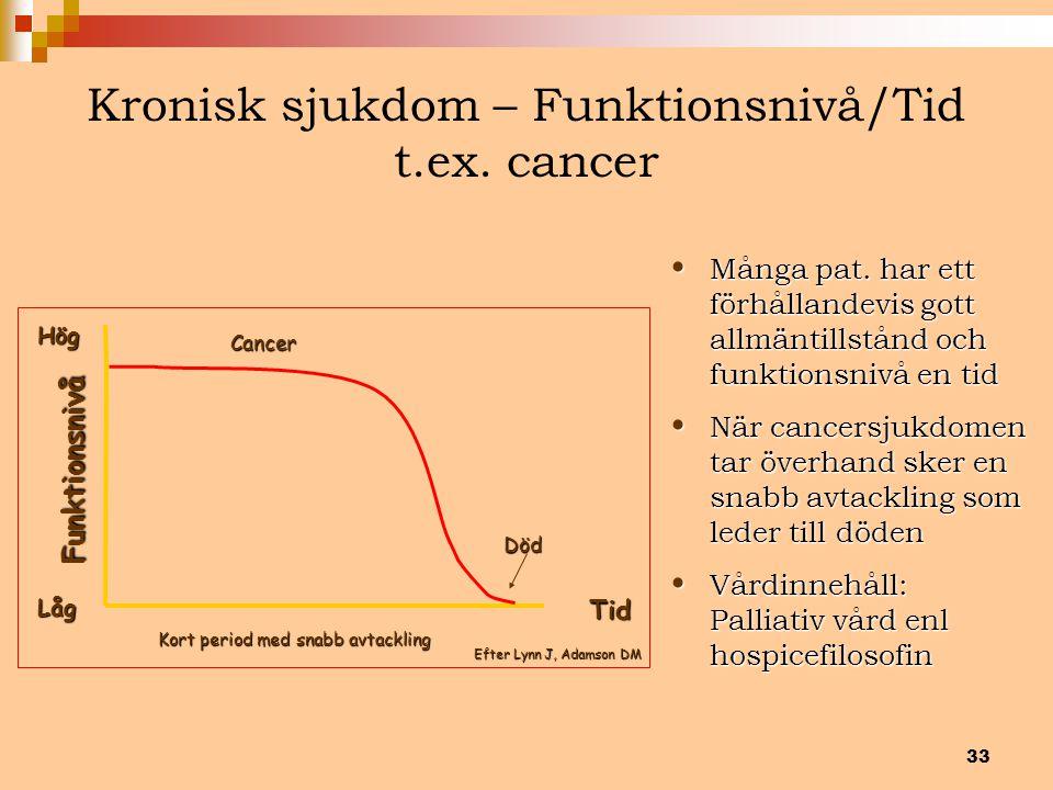Kronisk sjukdom – Funktionsnivå/Tid t.ex. cancer