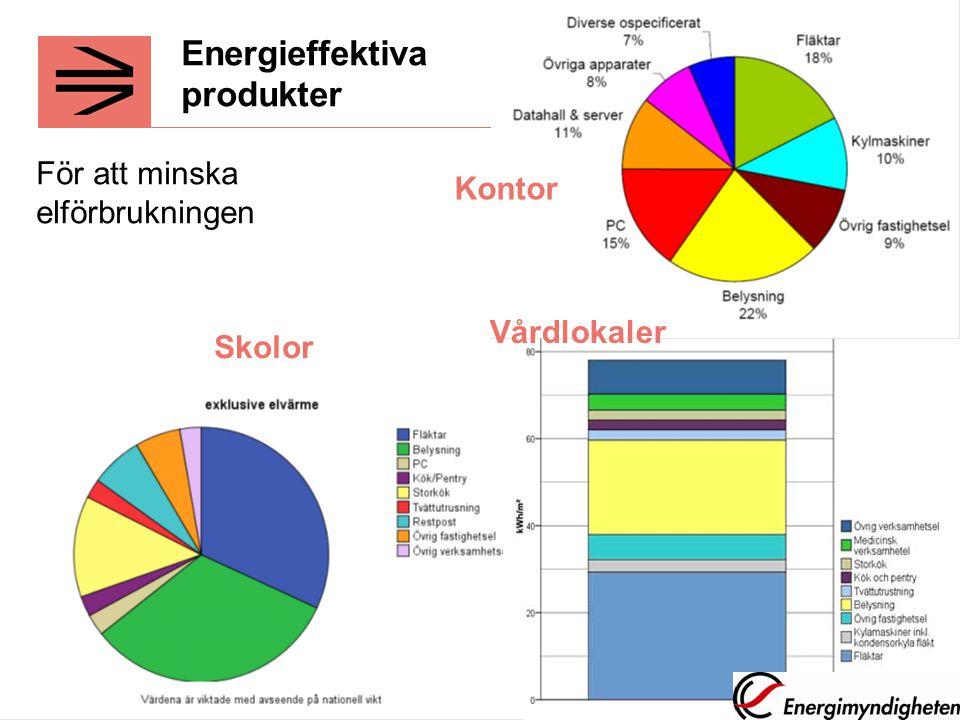 Energieffektiva produkter