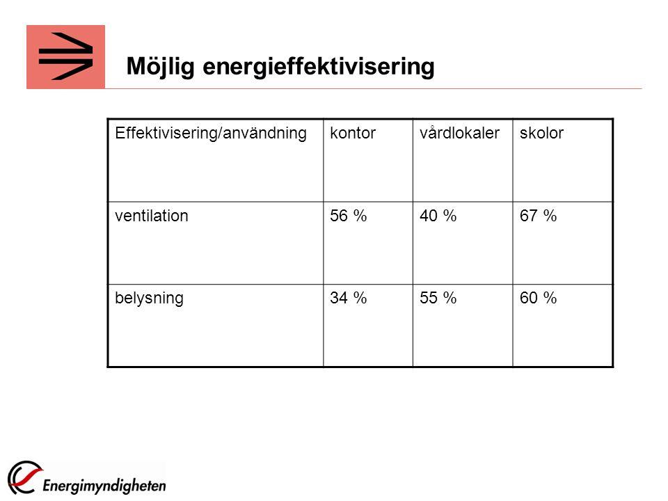 Möjlig energieffektivisering
