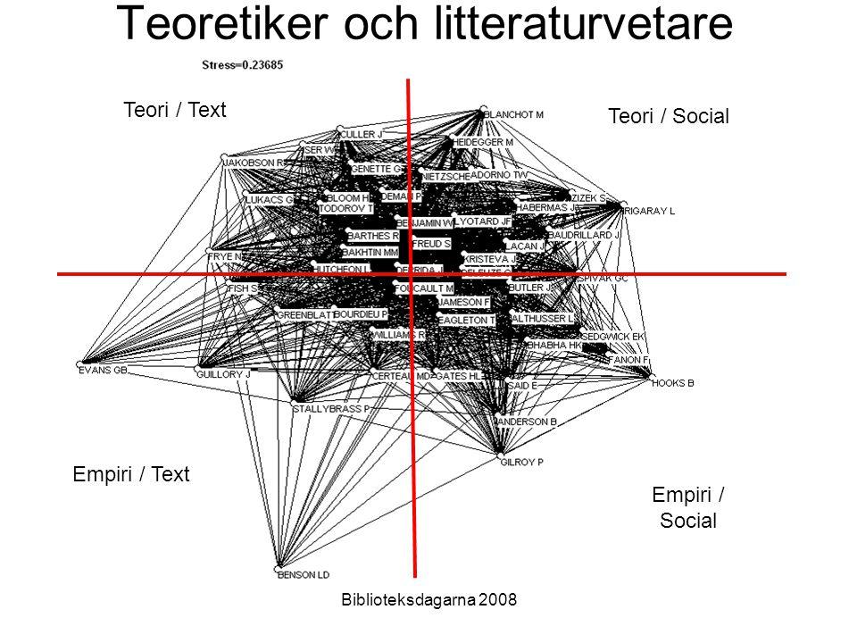 Teoretiker och litteraturvetare