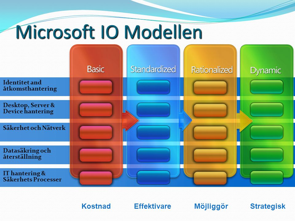 Microsoft IO Modellen Kostnad Effektivare Möjliggör Strategisk
