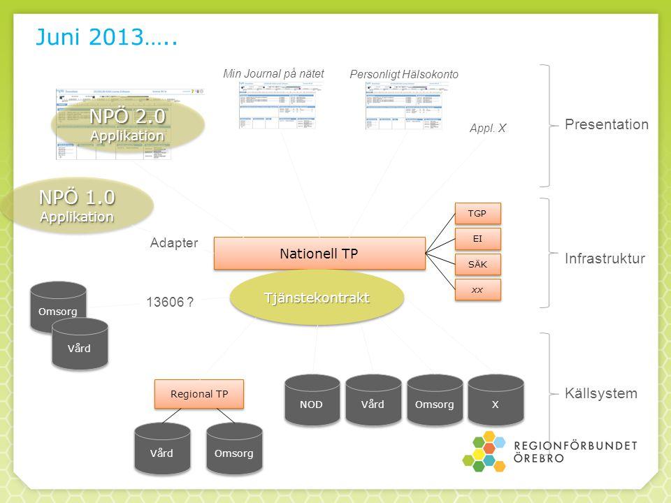 Juni 2013….. NPÖ 2.0 NPÖ 1.0 Presentation Infrastruktur Källsystem