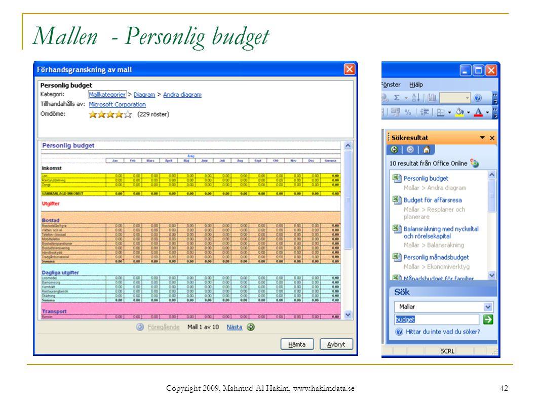 Mallen - Personlig budget