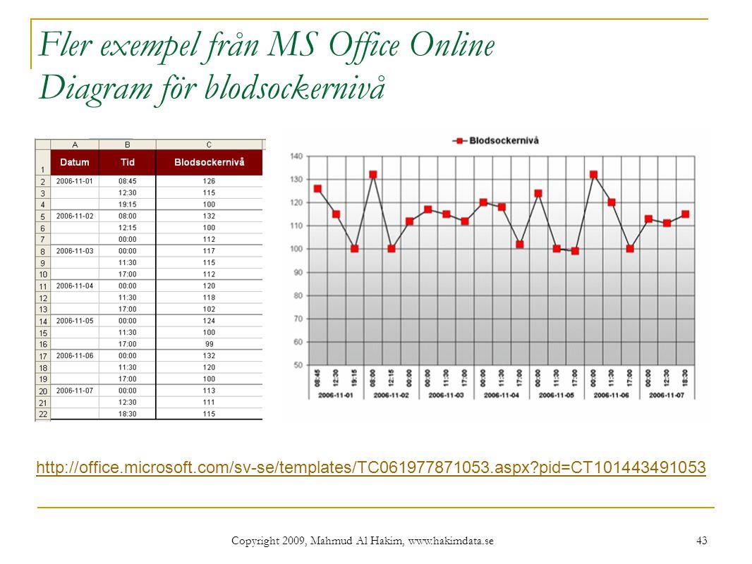 Fler exempel från MS Office Online Diagram för blodsockernivå