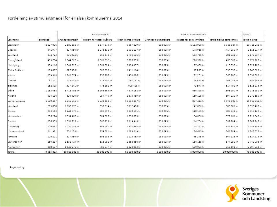 Fördelning av stimulansmedel för eHälsa i kommunerna 2014