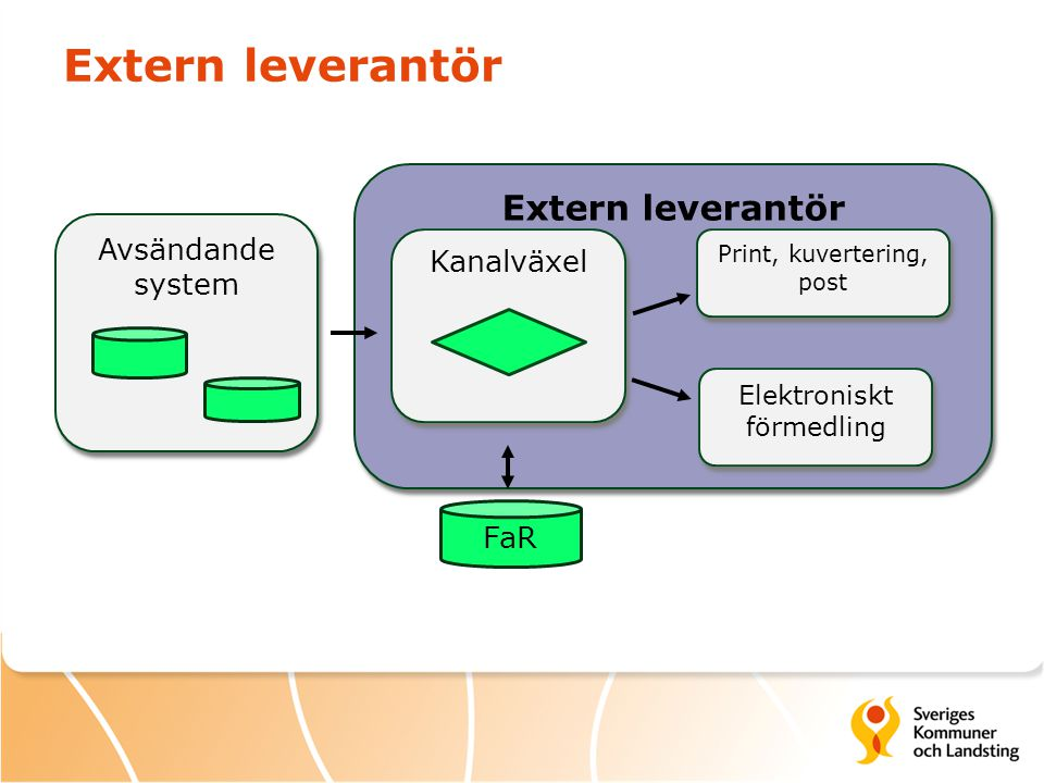 Extern leverantör Extern leverantör Avsändande system Kanalväxel FaR